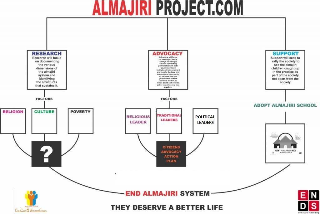 almajiri info